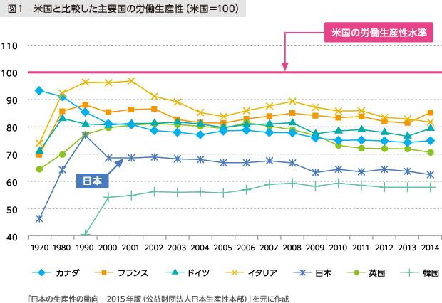図1 米国と比較した主要国の労働生産性 日本の生産性の動向2015年版 (公益財団法人日本生産性本部) を元に作成