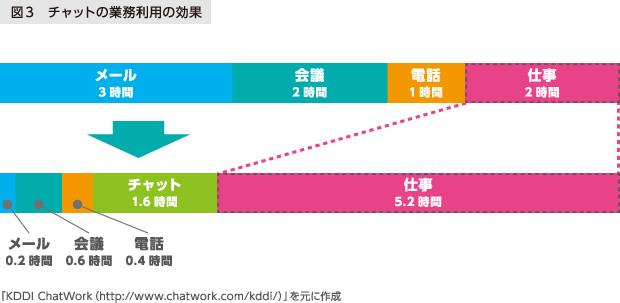 図3 チャットの業務利用の効果 「KDDI ChatWork」を元に作成