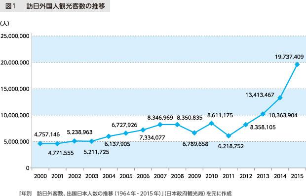 図1 訪日外国人観光客数の推移