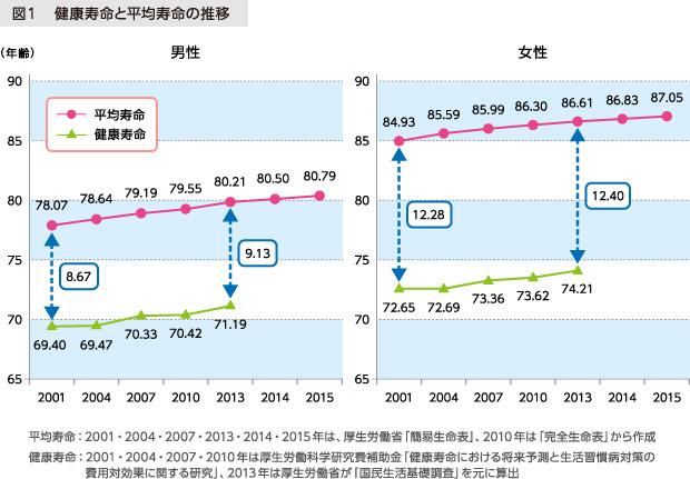 図1 健康寿命と平均寿命の推移