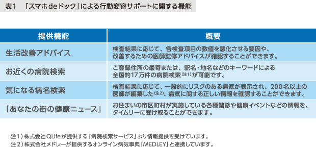 表1 「スマホdeドック」による行動変容サポートに関する機能