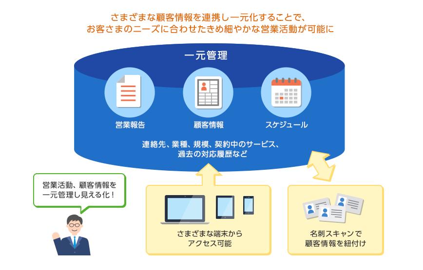 さまざまな顧客情報を連携し一元化することで、顧客のニーズに合わせた決め細やかな営業活動が可能に。