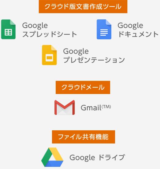 Google スプレッドシート/Google ドキュメント/Google プレゼンテーション/Gmail(TM)/Google ドライブ