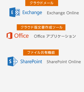 Exchange Online/Office アプリケーション/SharePoint Online