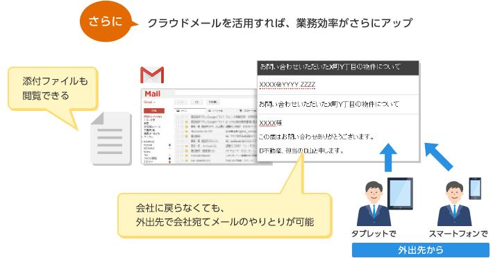クラウドメール『Gmail(TM)』