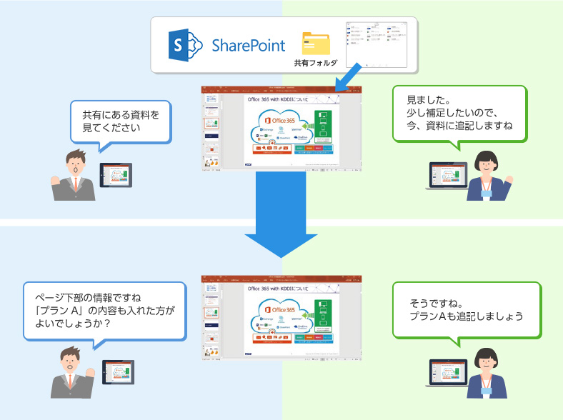 ファイル共有機能『SharePoint Online 』