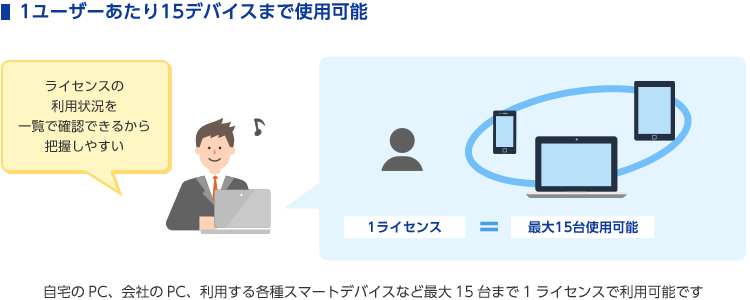 1ユーザーあたり15デバイスまで使用可能