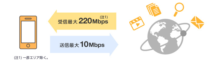 受信最大220Mbps 送信最大10Mbps