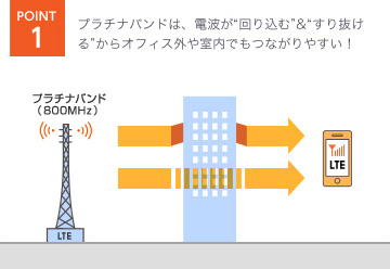 auネットワークの快適通信の理由図