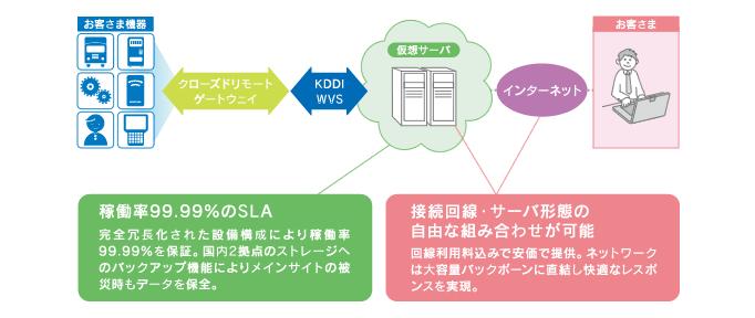 図: KDDI クラウドプラットフォームサービス