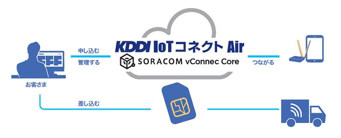 デバイス 回線サービス 各種IoTサービス