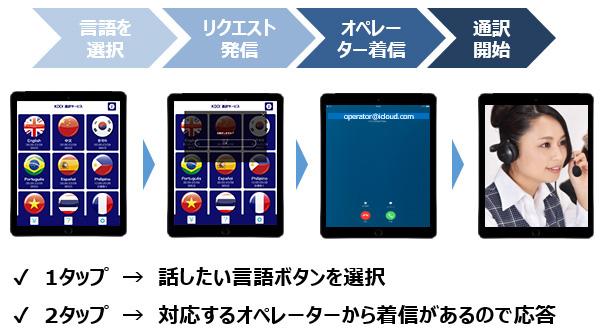 言語を選択 リクエスト発信 オペレーター着信 通訳開始 1タップ → 話したい言語ボタンを選択 2タップ → 対応するオペレーターから着信があるので応答