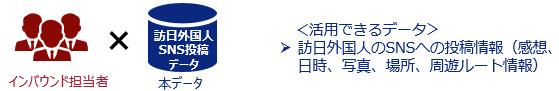 インバウンド担当者 x 訪日外国人SNS投稿データ 活用できるデータ 訪日外国人のSNSへの投稿情報 (感想、日時、写真、場所、周遊ルート情報)