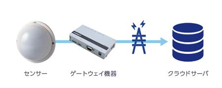 センサー ゲートウェイ機器 クラウドサーバ