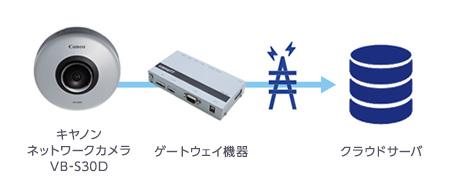 キヤノンネットワークカメラVB-S30D ゲートウェイ機器 クラウドサーバ