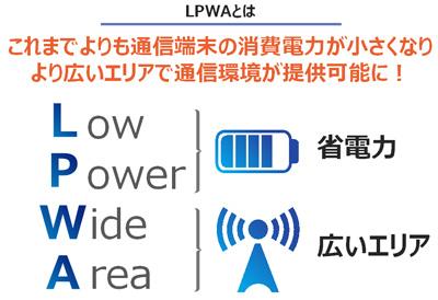 Low Power Wide Area 省電力 広いエリア