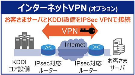 インターネットVPN (オプション)