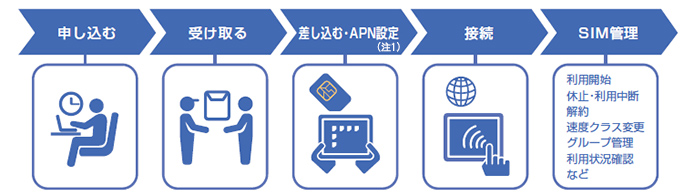 申し込む 受け取る 差し込む・APN設定 接続 SIM管理