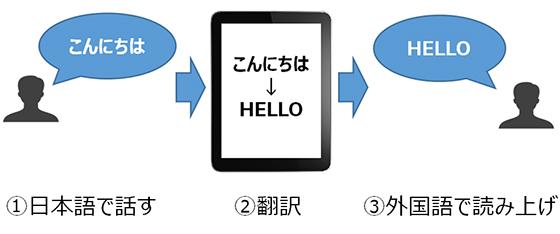 1. 日本語で話す 2. 翻訳 3. 英語で読み上げ