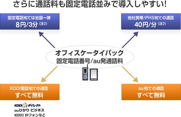 図: さらに通話料も固定電話並みで導入しやすい!