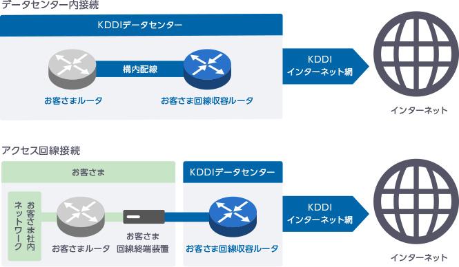 データセンター内接続 アクセス回線接続