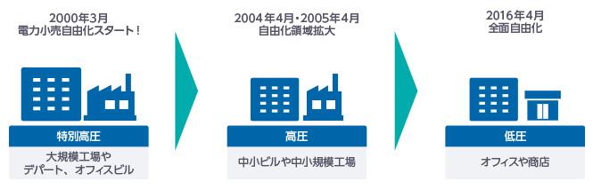 2000年に一部で始まった電力小売り自由化が変遷を続け、2016年に全面自由化へ