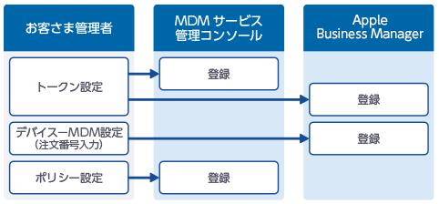 Apple Business Manager Apple提供 登録サービス By Kddi お申し込み セキュリティ 法人・ビジネス向け Kddi株式会社