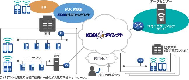 KDDIの多彩なサービスとパートナーの組み合わせで使いやすいネットワーク環境を実現