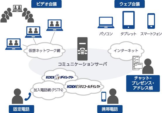 国内ネットワークの構成イメージ