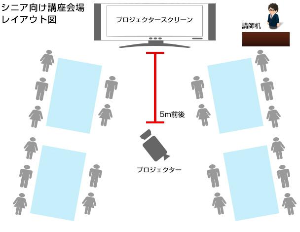 図: シニア向け講座会場レイアウト図