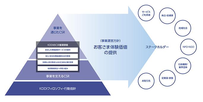 図: 「KDDIのCSR体系図」