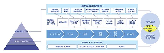 図: 「バリューチェーンとCSR」