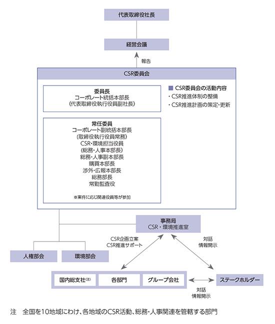 図: 「CSR推進・社内浸透体制」