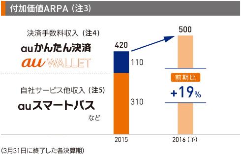 付加価値ARPA (注3)