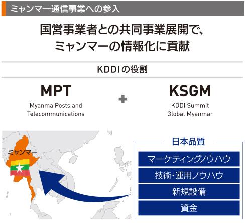 ミャンマー通信事業への参入 KDDIの役割