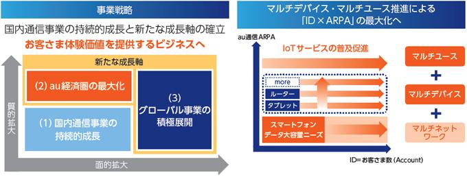 事業戦略 マルチデバイス・マルチユース推進による「ID×ARPA」の最大化へ
