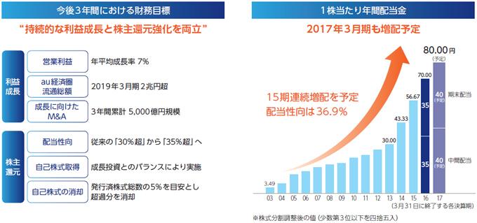 今後3年間における財務目標 1株当たり年間配当金