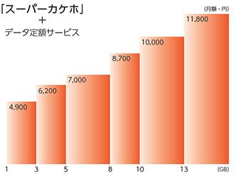 「スーパーカケホ」+データ定額サービス