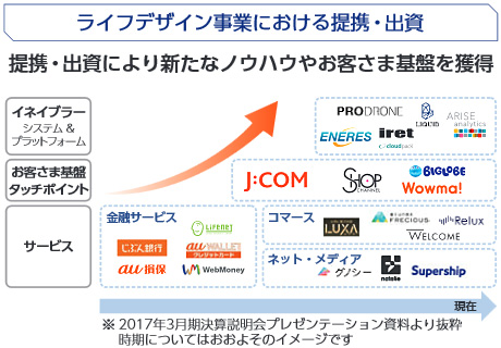 ライフデザイン事業における提携・出資