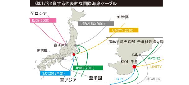 写真: KDDIが出資する代表的な国際海底ケーブル