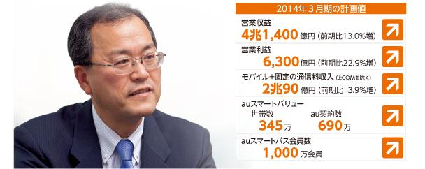 画像:2014年3月期の計画値