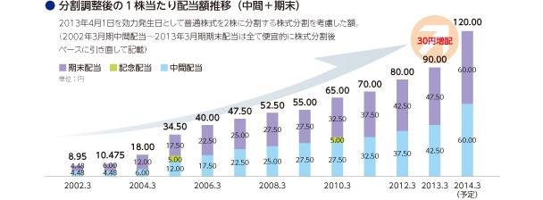 画像:分割調整後の1株当たり配当額推移 (中間+期末)
