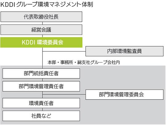 KDDI グループ環境マネジメント体制