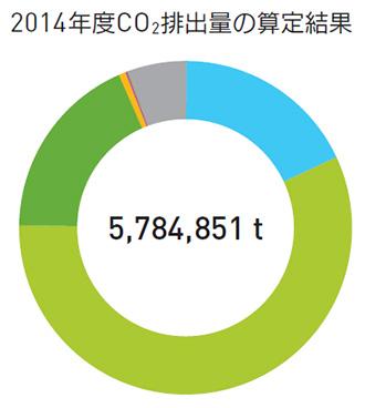 2014年度CO2排出量の算定結果