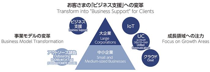 お客様の「ビジネス支援」への変革