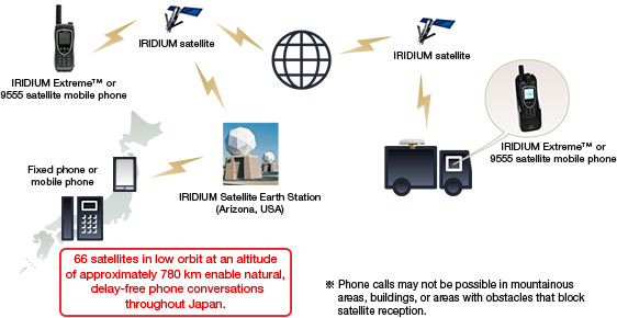 Image: Diagram of reception of IRIDIUM satellite communications