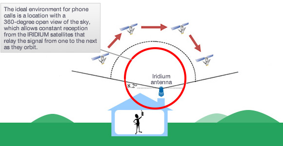 The ideal environment for phone calls is a location with a 360-degree open view of the sky, which allows constant reception from the IRIDIUM satellites that relay the signal from one to the next as they orbit.