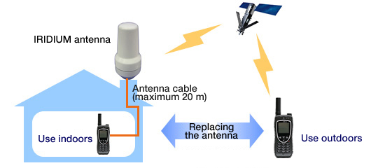 Figure: With an outdoor antenna