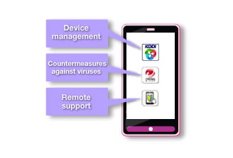 Image: Device management Countermeasures against viruses Remote support