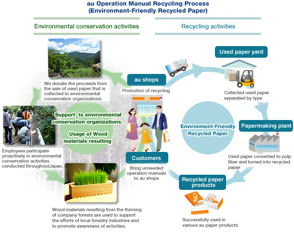 essays on recycling for conserving environment Get an answer for 'steps to conserve our earthi have an essay contest, so please answers my question' and find homework help for other essay lab questions at enotes.